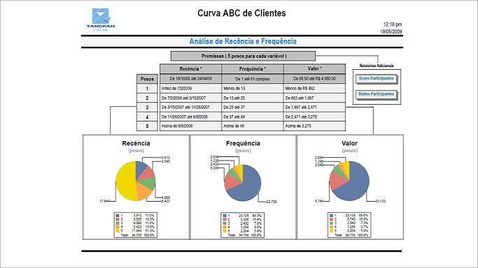 Modelos Analíticos no módulo de Gestão de Banco de Dados